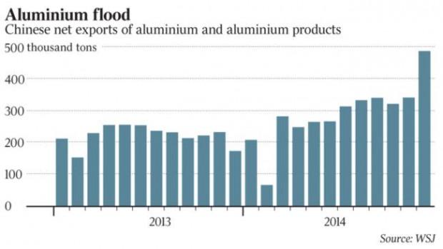 Chinese shake up aluminium market with export surge   Arab Metal